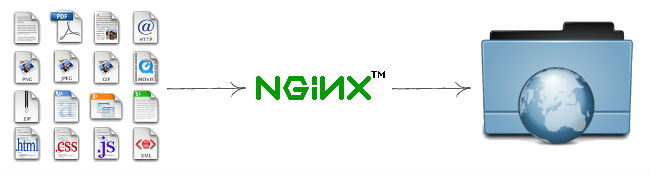 Fix File Upload on Nginx