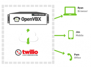 OpenVBX- the Web-based, Open Source Phone System for Business1