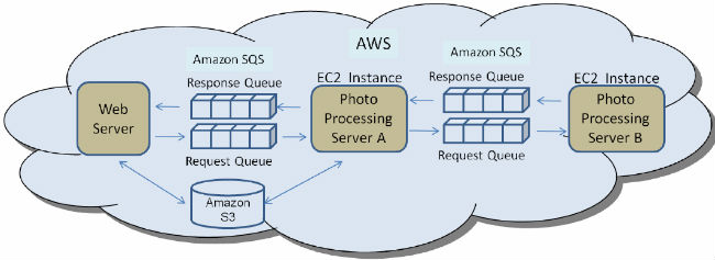 Pipeline processing with Amazon SQS