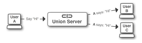 Union Quick Start The Union Platform, By USER1