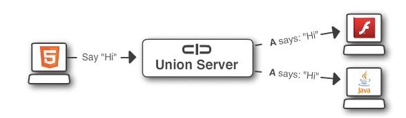 Union Quick Start The Union Platform, By USER2