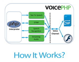 VoicePHP - PHP For Voice