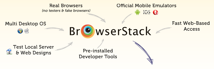 Cross Browser Testing Tool - BrowserStack